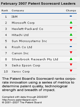 Patent rank of silverbrook and other printer manufacturers